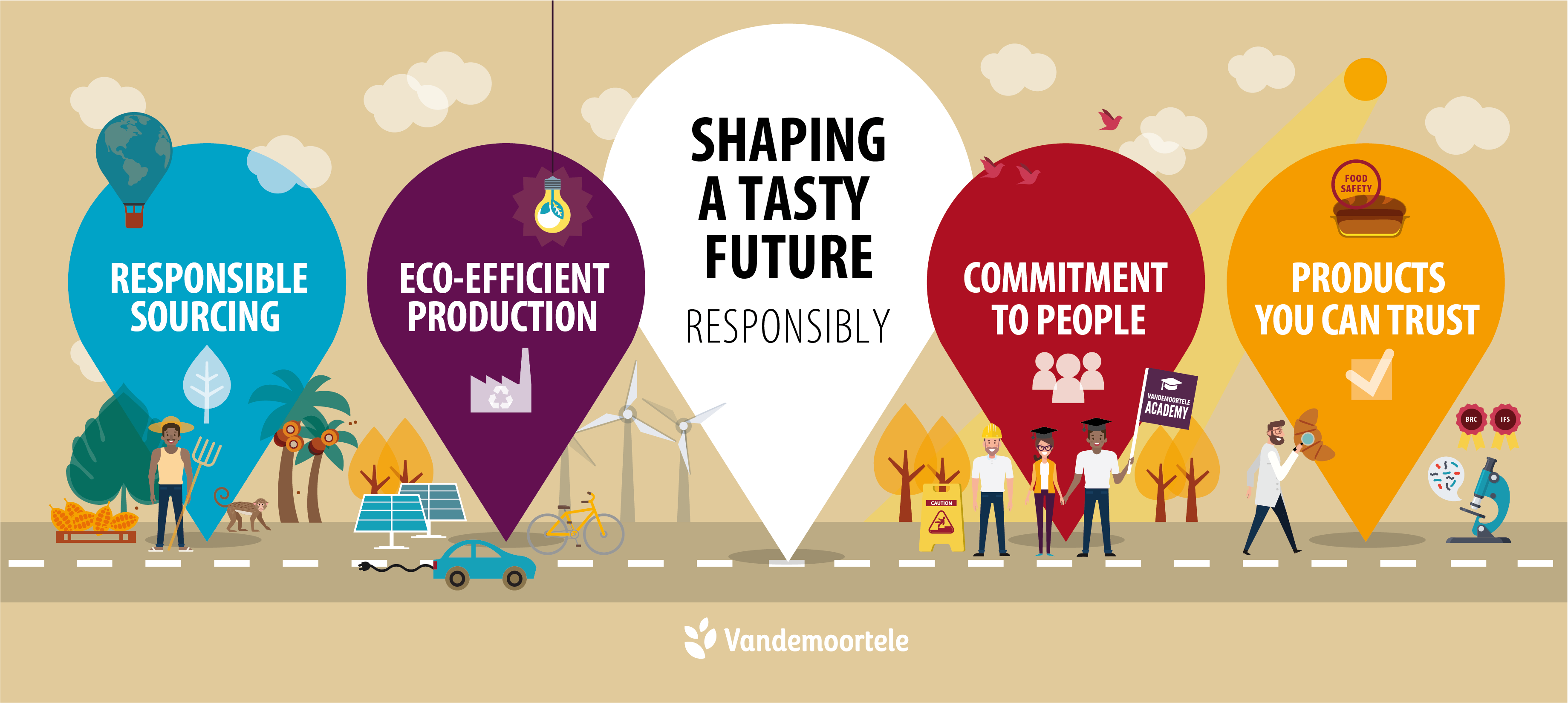 sustainability strategy Vandemoortele