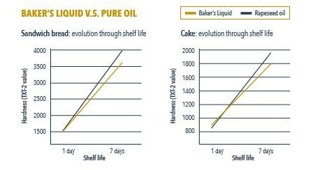 baker's liquid vs oil